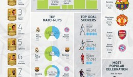 Fifa 14 statistics