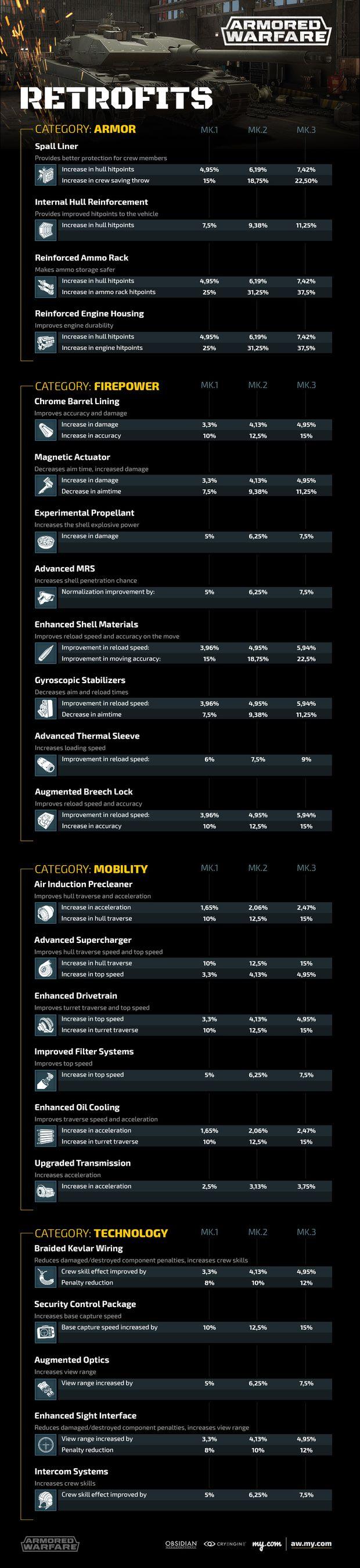 armored warfare accès anticipé infographie