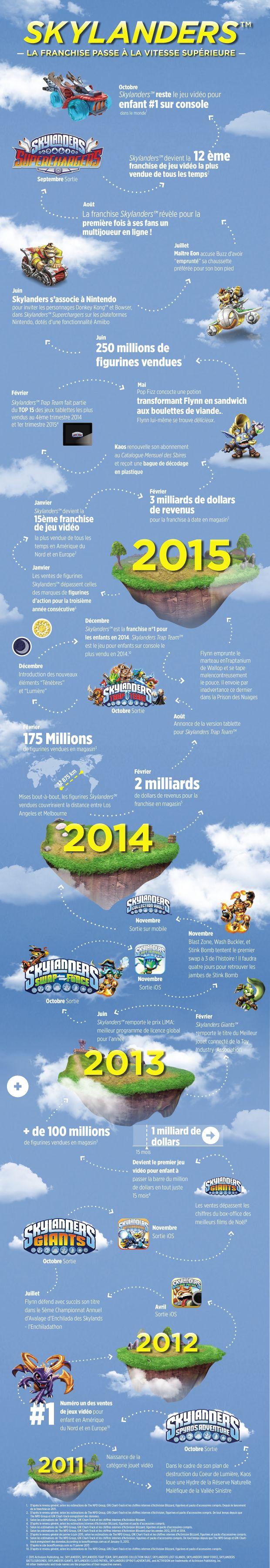 Skylanders infographie succès logo