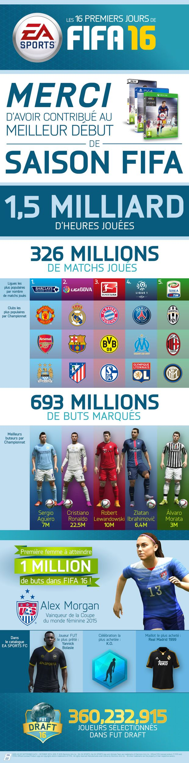 fifa 16 infographie premier mois