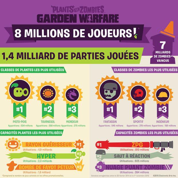 plants vs zombies garden warfare infographie