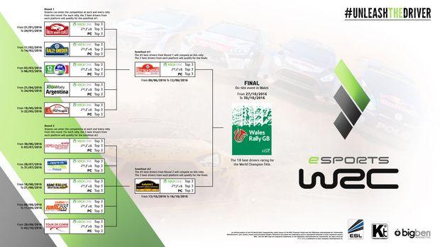 WRC 5 esport Calendrier 2016