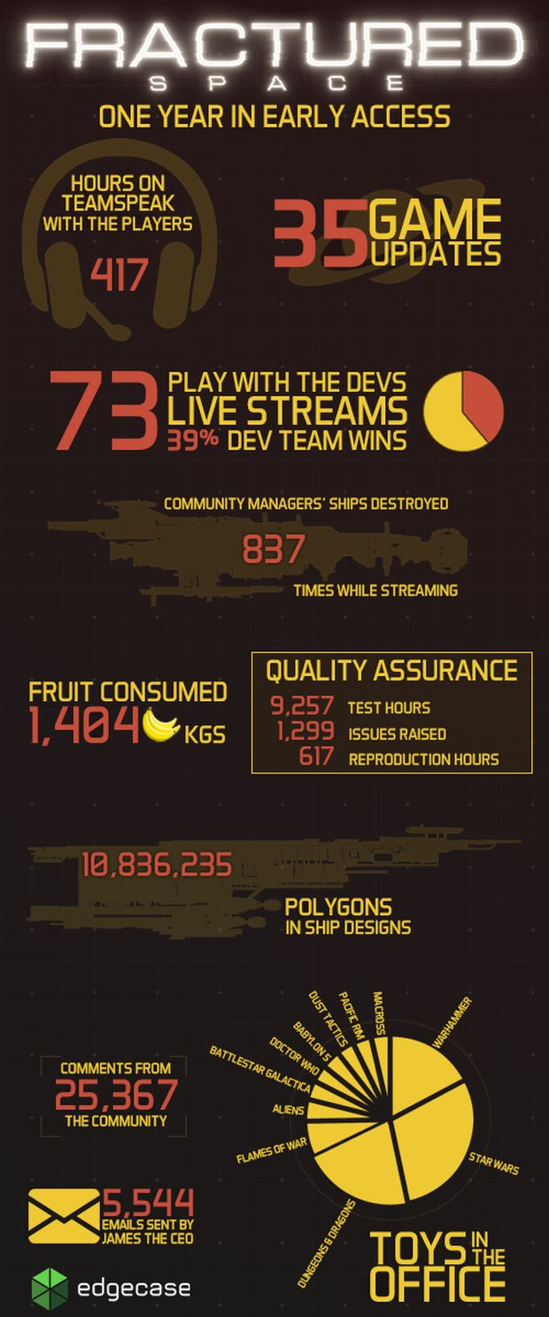 fractured space one year infography