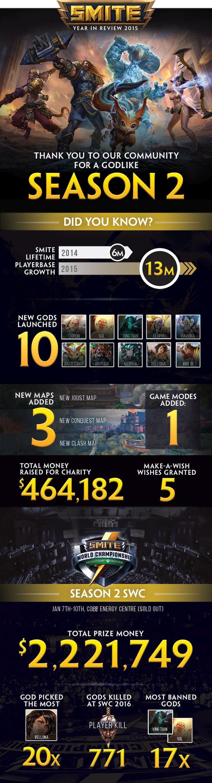 smite world championship season 2 infography