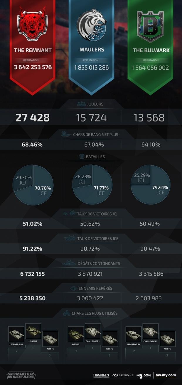 armored warfare panzer showdown statistics