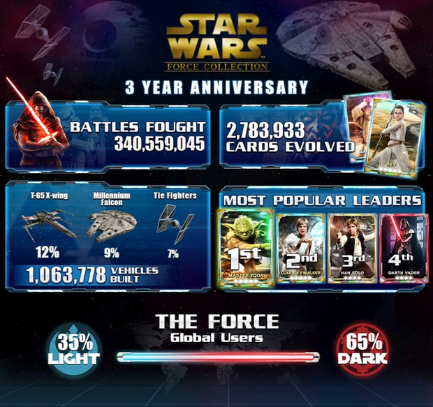 star-wars-force-collection-infographie
