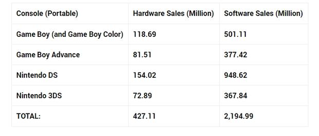 console wars sony f te de 500 millions de consoles vendues nintendo le pulv rise n. Black Bedroom Furniture Sets. Home Design Ideas